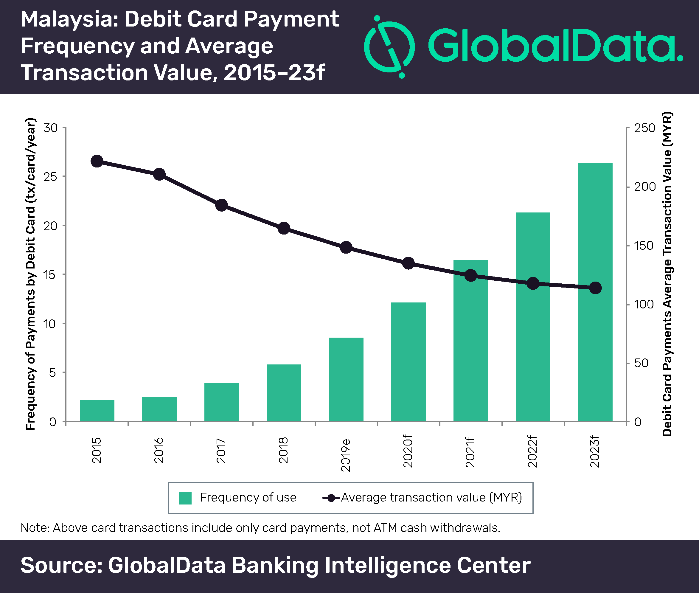 Rise in contactless debit card payments will reduce cash-dependence in Malaysia, says GlobalData
