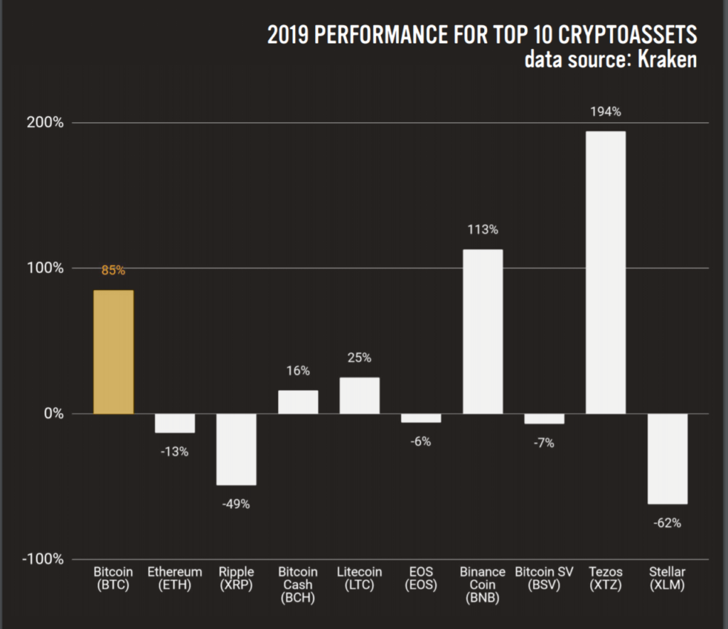 Fintoism Crypto Assets Gains 2019