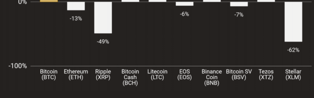 Fintoism Crypto Assets Losers 2019