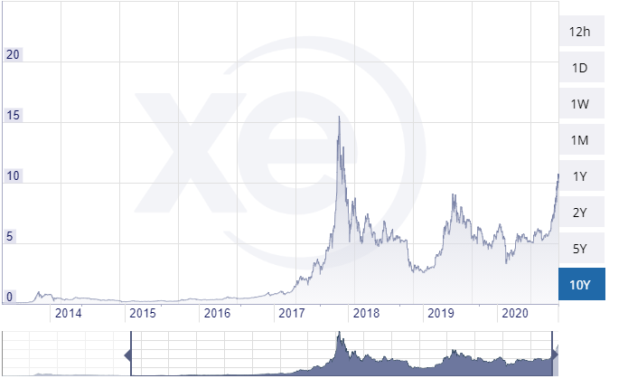 Fintoism Bitcoin to Gold 10Y